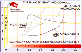 Power Catamarans Planing V  Displacement Comparison